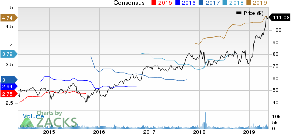 Woodward, Inc. Price and Consensus