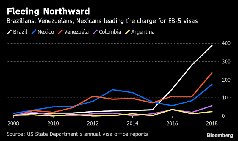 Latin Americans Emerge as Source in U.S. Cash-for-Visas Program