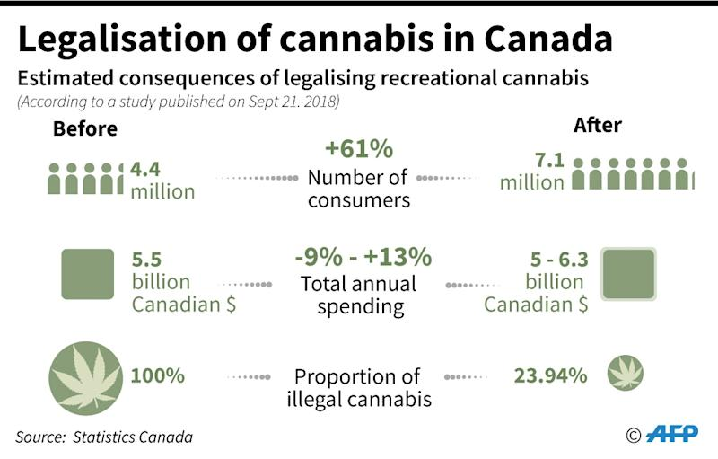 What Canada's cannabis legalization will look like