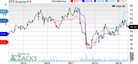 Foot Locker, Inc. Price, Consensus and EPS Surprise