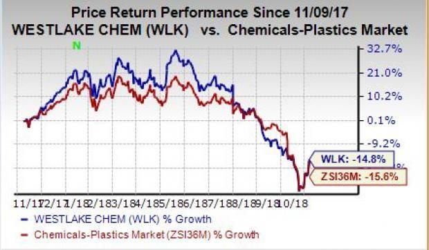 Westlake Chemical (WLK) saw strong global demand for products across business segments in Q3.