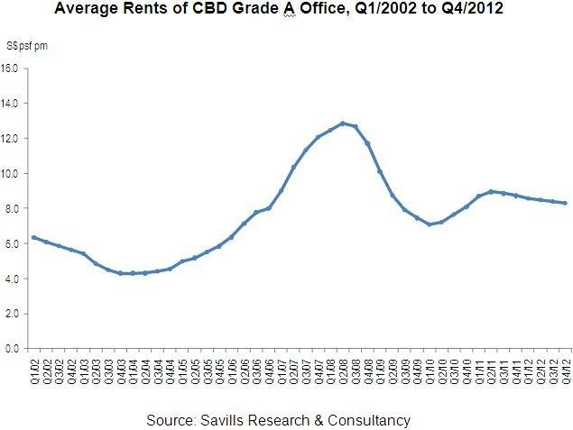 Chart of the Day: Average rents of CBD Grade A offices stabilise