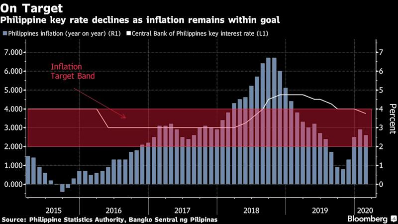 Risks Stack Up for Philippine Central Bank Chief in Second Year