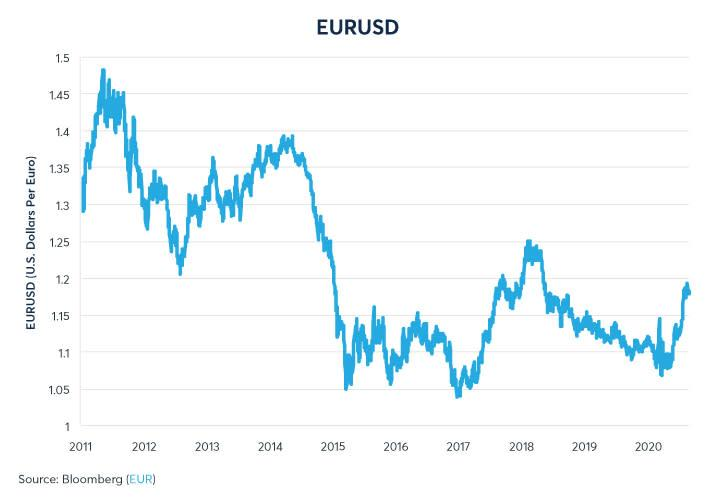 Figure 1: EURUSD has recovered to its highest level since May 2018