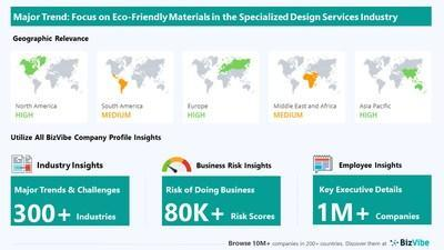 Snapshot of BizVibe's specialized design services industry group and product categories.