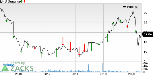 Rent-A-Center, Inc. Price and EPS Surprise