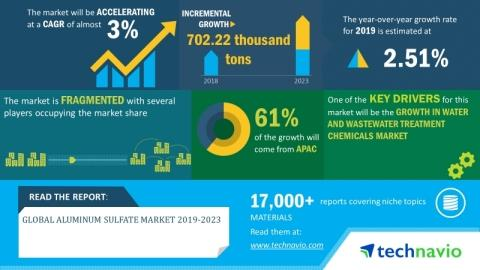 Global Aluminum Sulfate Market 2019-2023 | Increase in Demand from Niche Applications | Technavio