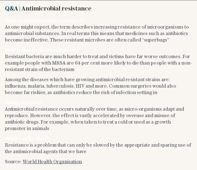 Q&A | Antimicrobial resistance