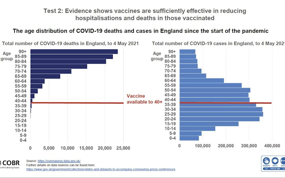 Deaths and cases from Covid-19 in UK since start of pandemic