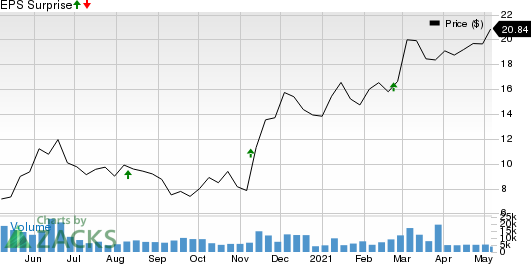 Western Midstream Partners, LP Price and EPS Surprise