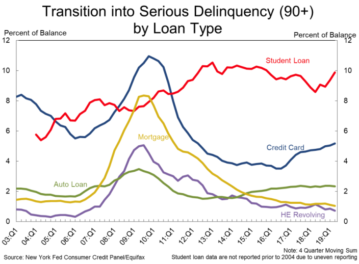 (Source: New York Fed)
