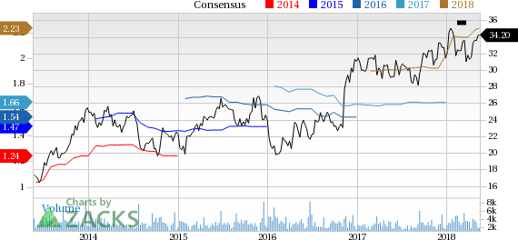 BancorpSouth (BXS) reported earnings 30 days ago. What's next for the stock? We take a look at earnings estimates for some clues.