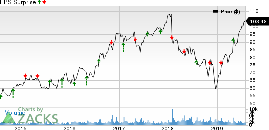 The Scotts Miracle-Gro Company Price and EPS Surprise
