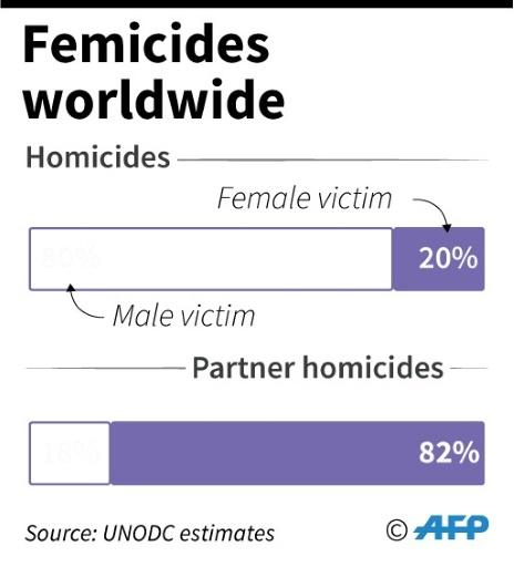 Femicides worldwide