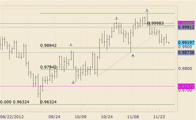 FOREX_Technical_Analysis_USDCAD_Reverses_Course_at_Former_Congestion_body_usdcad.png, FOREX Technical Analysis: USD/CAD Reverses Course at Former Congestion