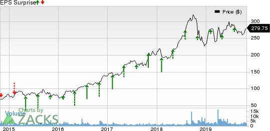 WellCare Health Plans, Inc. Price and EPS Surprise