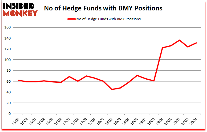 Is BMY A Good Stock To Buy?