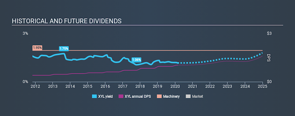 NYSE:XYL Historical Dividend Yield, February 21st 2020