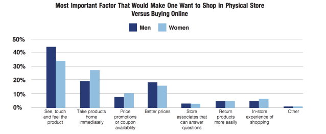 A snapshot of what drives people to buy in store. Courtesy of First Insight.