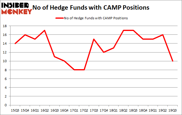 Is CAMP A Good Stock To Buy?