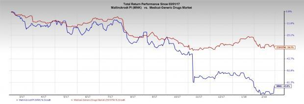 Mallinckrodt (MNK) shares gained as the company beat both earnings and revenue estimates in the fourth quarter as Inomax sales revived somewhat.