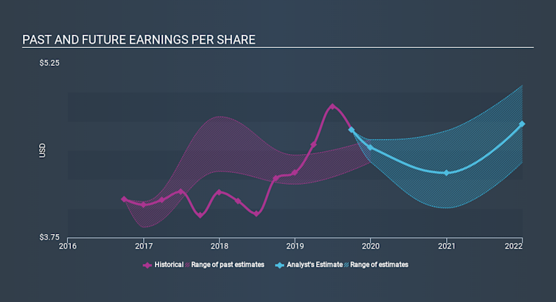 NYSE:WFC Past and Future Earnings, December 24th 2019