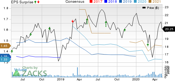 Nomad Foods Limited Price, Consensus and EPS Surprise