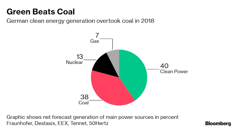 Merkel Cabinet Approves $45 Billion in Aid for Coal Regions