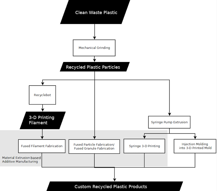 A chart showing the various routes plastic waste can take to become custom plastic recycled products.