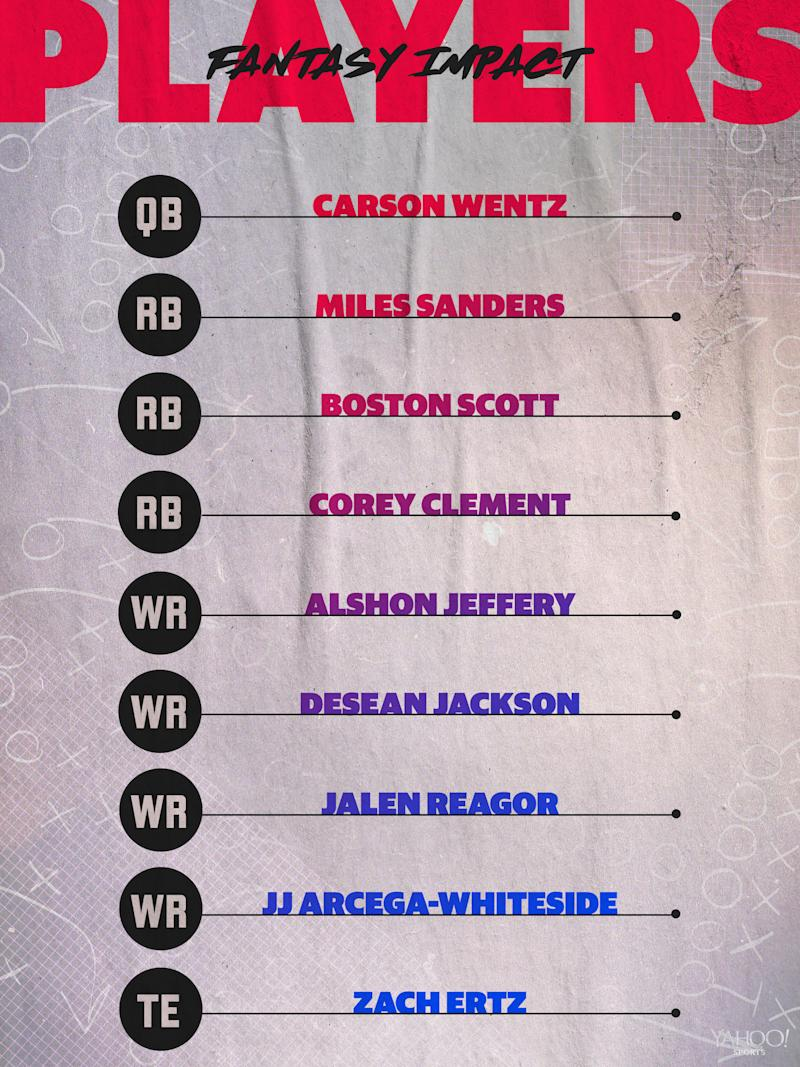 Philadelphia Eagles 2020 projected lineup