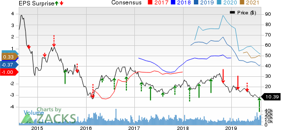SM Energy Company Price, Consensus and EPS Surprise