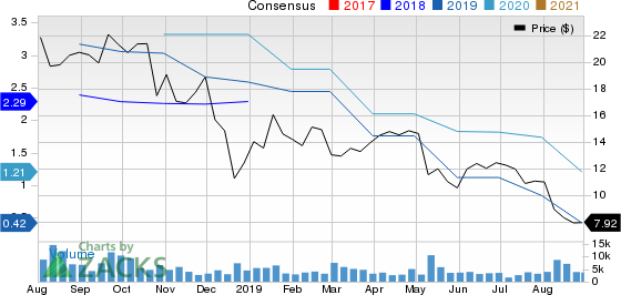 Bear of the Day: Camping World Holdings (CWH)