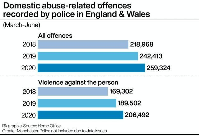 Domestic abuse-related offences recorded by police in England & Wales
