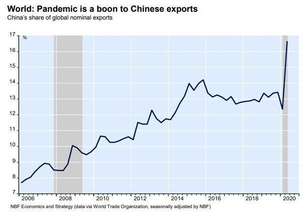 This chart from National Bank of Canada shows China's share of global trade spiking amid the pandemic.