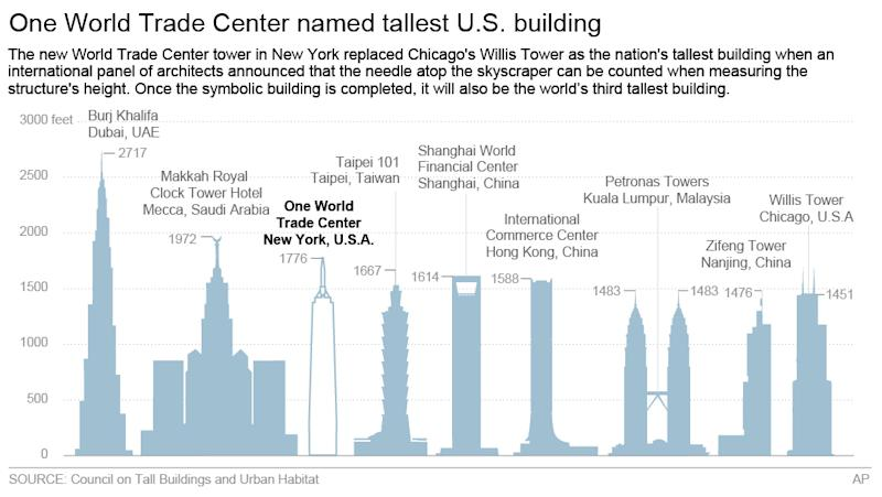 Graphic shows the height of the One World Trade Center compared against the tallest buildings in the world; 4c x 3 3/4 inches; 195.7 mm x 95 mm;