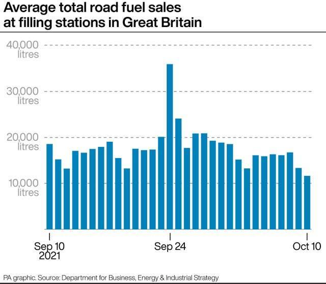 Average road fuel sales at filling stations in Great Britain