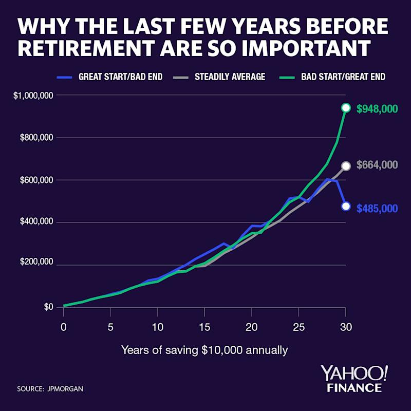 There is a reason the conventional wisdom says to derisk towards the end of your career as you approach retirement.