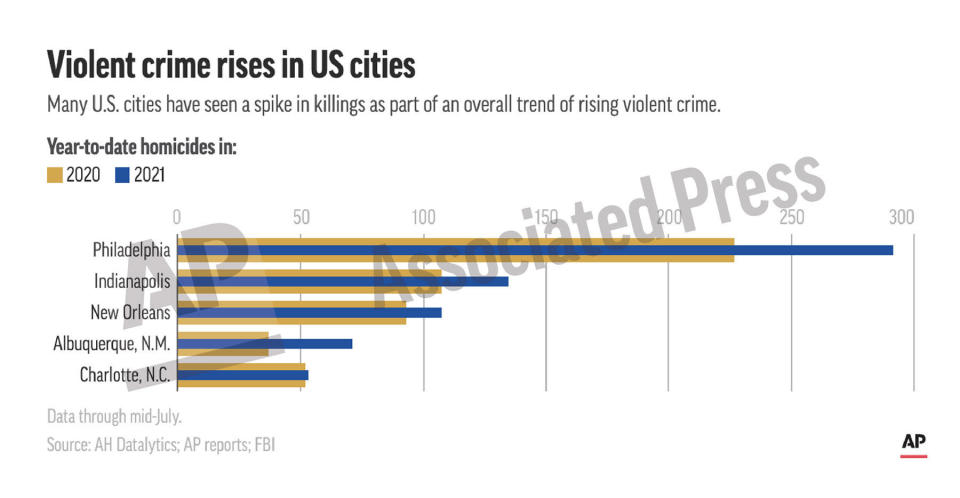 This preview image of an AP digital embed chart shows homicides in five U.S. cities for 2021 and the same period in 2020. (AP Digital Embed)