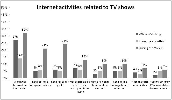 TiVo Takes a Look at America's Viewing Habits