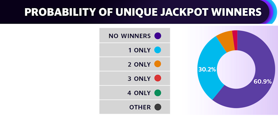 Assuming 150 million tickets sold, there is a 30% chance Friday's jackpot is claimed by just one winner compared to about an 8% chance we see a split jackpot. The most likely outcome remains no winners.