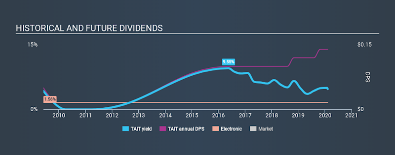 NasdaqCM:TAIT Historical Dividend Yield, February 9th 2020
