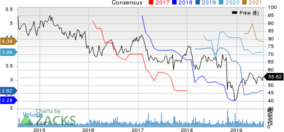 Compass Minerals International, Inc. Price and Consensus