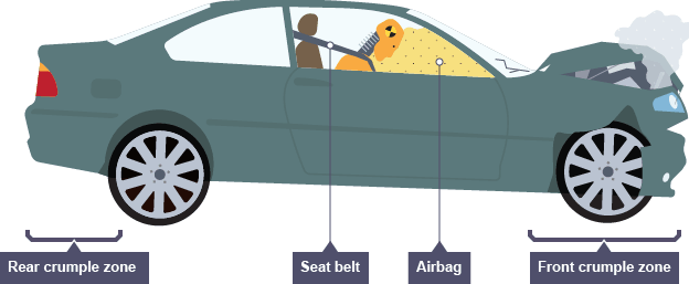 buying a car top 15 safety features to look for rh yahoo com Car Crumple Zones Safety Frame Crumple Zones Physics