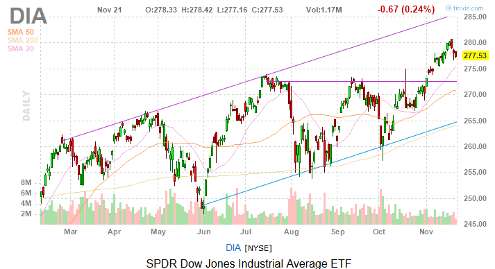 Dow Jones Today: Trade War and Split Retail Views Weigh on Stocks