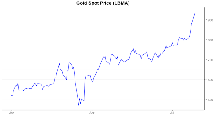Data: London Bullion Market Association <br>Graph: Daniel Tenreiro