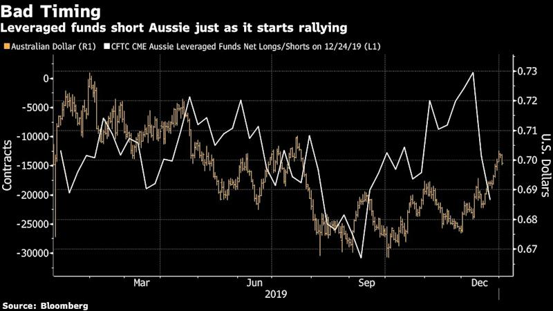Aussie's Christmas Revival Punishes Funds Who Just Went Short