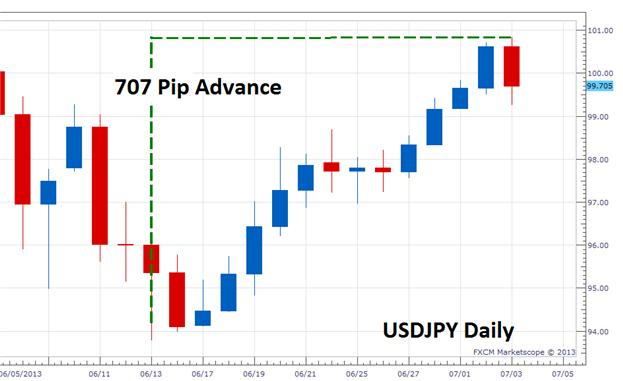 Has_the_USDJPY_Trend_Turned_body_Picture_2.png, Has the USDJPY Trend Turned?