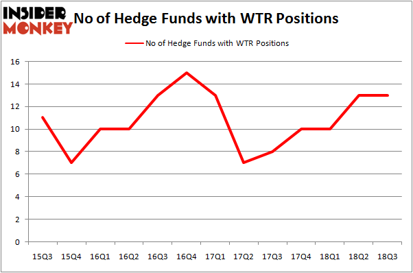 No of Hedge Funds With WTR Positions