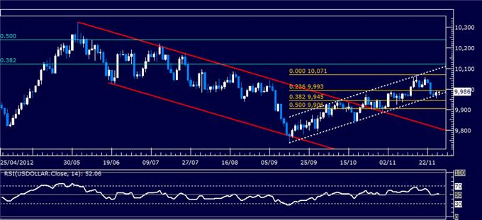 Forex_Analysis_US_Dollar_Classic_Technical_Report_11.28.2012_body_Picture_1.png, Forex Analysis: US Dollar Classic Technical Report 11.28.2012