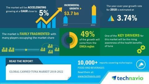 Global Canned Tuna Market 2018-2022 | Rising Awareness of the Health Benefits of Tuna to Boost Growth | Technavio